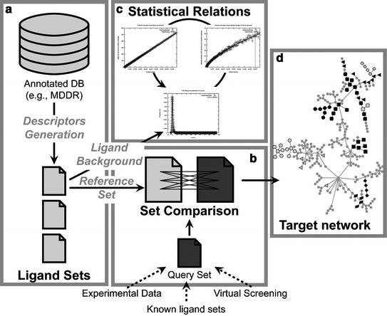 Off-target networks derived from ligand set similarity