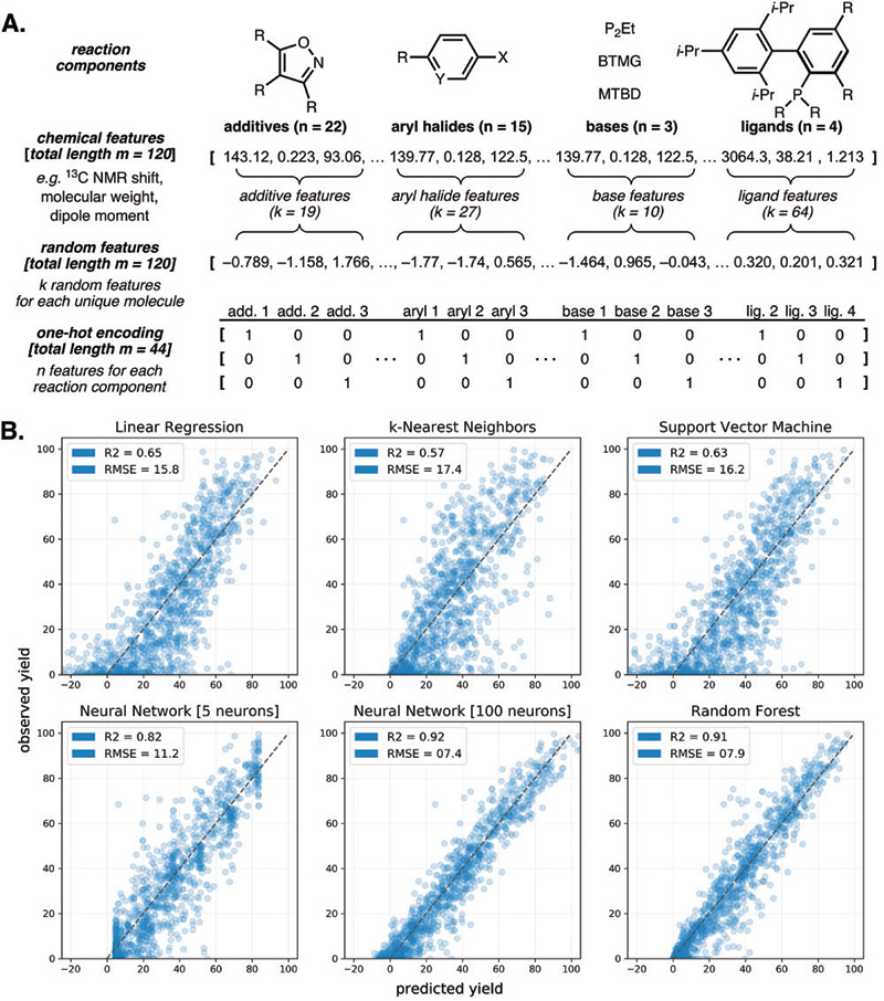 "Comment on ""Predicting reaction performance in C-N cross-coupling using machine learning"""